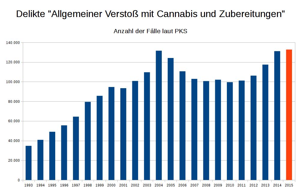 Verfolgung von Cannabiskonsumenten erreicht neues Rekordniveau