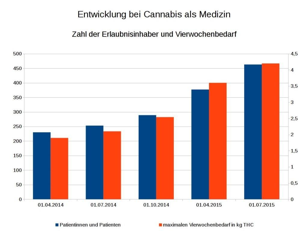 Entwicklung bei Cannabis als Medizin - Zahl der Erlaubnisinhaber und Vierwochenbedarf