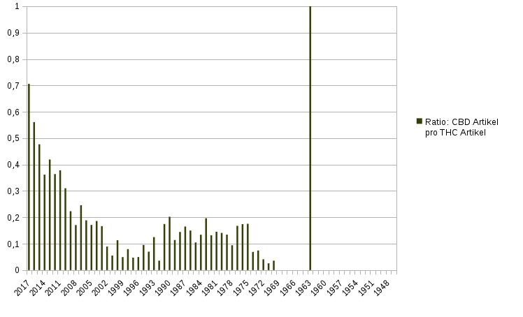 Ratio: CBD Artikel pro THC Artikel