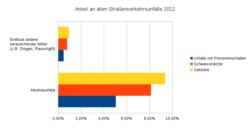 Straßenverkehrsunfälle unter dem Einfluss berauschender Mittel und dabei Verunglückte 2012